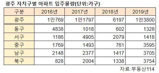 [집코노미] 지방 부동산 하락세라더니…광주 집값, 1억~2억원씩 '껑충'