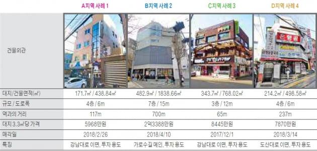 신사역 사거리 상권 빌딩 매매사례 분석