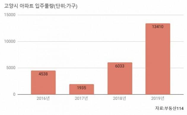"""[집코노미] '장관 지역구 봐주기'라던 일산의 한숨…""""집값이 바닥 뚫을 지경"""""""