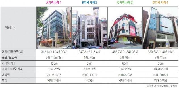 학동역 사거리 상권 빌딩 매매사례 분석