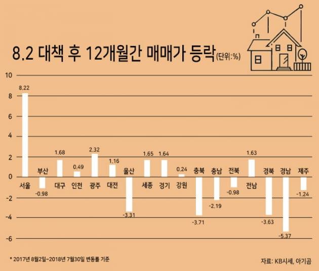 [집코노미] 8·2대책 후 가장 많이 뛴 아파트, 역시 강남3구에 있었다