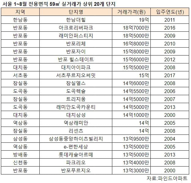 서울 1~8월 전용면적 59㎡ 실거래가 상위 20개 단지. 자료 파인드아파트