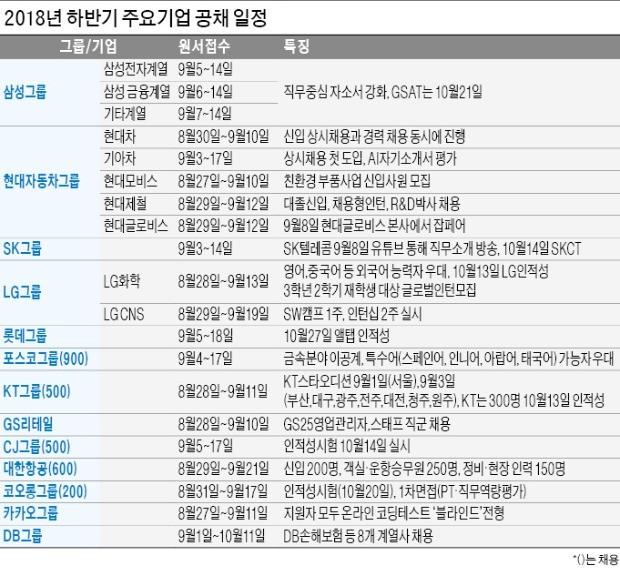 삼성 1만명·LG 6000명… 대기업만 2만6000여명 '통 큰 채용'