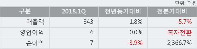 [한경로보뉴스] '부국철강' 5% 이상 상승, 주가 상승 흐름, 단기 이평선 정배열, 중기 이평선 역배열