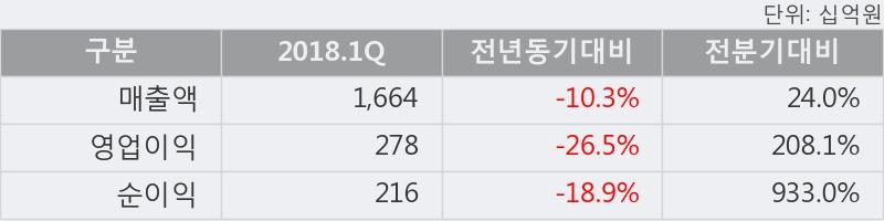 [한경로보뉴스] '아모레G' 5% 이상 상승, 2018.1Q, 매출액 1,664십억(-10.3%), 영업이익 278십억(-26.5%)