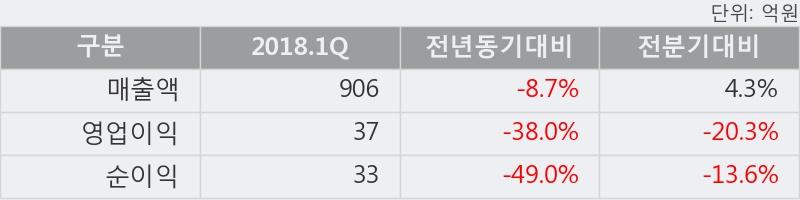 [한경로보뉴스] '남선알미늄' 5% 이상 상승, 2018.1Q, 매출액 906억(-8.8%), 영업이익 37억(-38.0%)