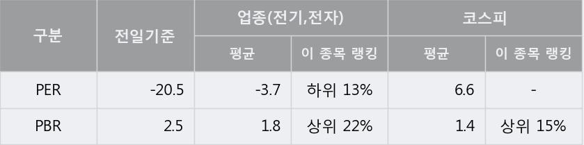 [한경로보뉴스] '삼화전자' 5% 이상 상승, 이 시간 비교적 거래 활발. 전일 90% 수준