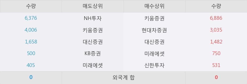 [한경로보뉴스] '세원물산' 15% 이상 상승, 이 시간 매수 창구 상위 - 미래에셋, 키움증권 등