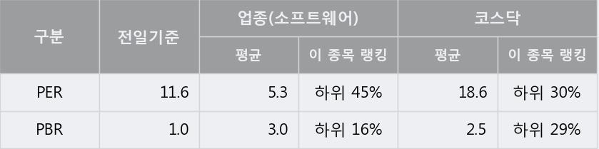 [한경로보뉴스] '포시에스' 10% 이상 상승, 이 시간 매수 창구 상위 - 미래에셋, 키움증권 등