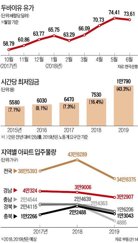 """""""미분양 급증·10년 주기설… 부동산 시장, 퍼펙트스톰 오나"""""""