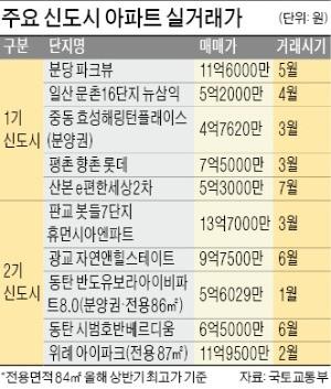 '직주근접' 최고 입지 서울 뉴타운, 경기 신도시 인기 앞질렀다