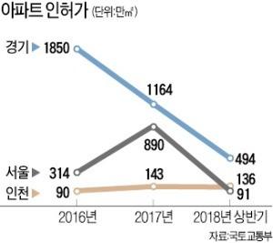"""서울 주택허가 '반토막'… """"3~4년 뒤 집값 불안"""""""