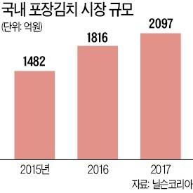 폭염 속 무·배춧값 급등에 '여름 김장' 대신 포장김치