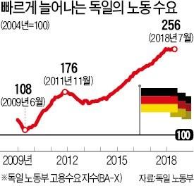 인력난 日·獨, 외국인 취업제한 완화