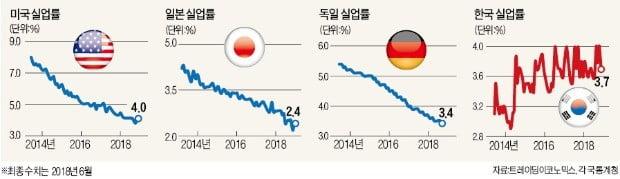 親기업정책의 '일자리 매직'… 美·日·獨 실업률 사상 최저치 행진