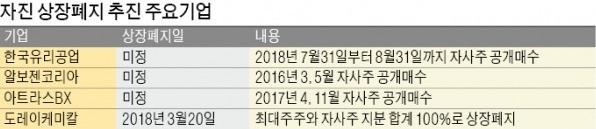 [마켓인사이트] 한국유리공업·아트라스BX·알보젠코리아, 잇단 자진상폐 추진… 불거지는 공개매수價 논란