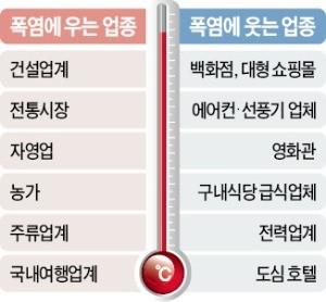 폭염, 대한민국 경제를 바꿨다