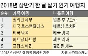 워라밸·소확행·욜로… 끝판왕은 '한 달 살기' 여행