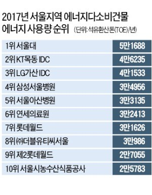 서울서 에너지 가장 많이 쓰는 곳은 서울대