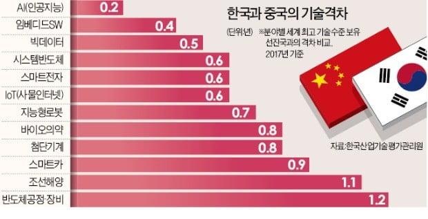 韓 디스플레이·배터리 제친 中… 4차 산업혁명서도 쾌속 질주