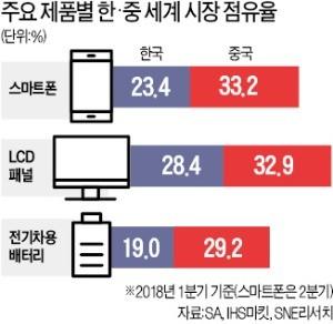 LCD·스마트폰 이어 AI·바이오까지… 韓 먹여살릴 산업, 中에 다 따라잡혔다