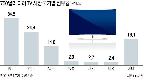 中, 중저가 TV시장 한국 첫 추월… 프리미엄 가전 추격도 만만찮다