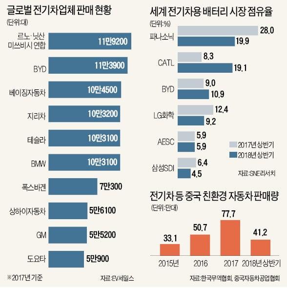 삼성·LG 손발 묶어놓고… 세계 배터리시장 점령한 中
