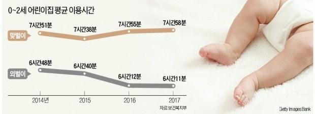 '맞춤보육' 2년 만에 폐기… 다시 '무상보육' 확대하겠다는 정부
