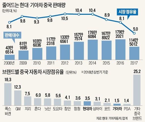 싼타페 베끼던 중국車… 벤츠·볼보 품고 글로벌 시장 '파상공세'