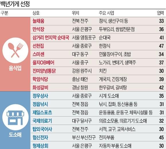 '백년가게' 16곳 선정… 제2의 '삼백집'으로 키운다