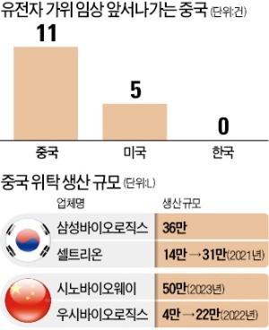 中 유전자 가위·줄기세포 연구 속도전… '복제약 공장'서 '新藥 선진국' 변신