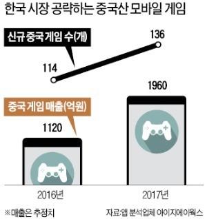 한국에 202개 게임 수출해놓고… 中, 1년 넘게 한국게임 허가 '0'