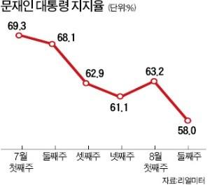 문재인 대통령 지지율 58% '취임후 최저'