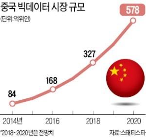 中, 드론·빅데이터·블록체인 '날개' 펴는데… 한국은 규제 묶여 4차산업 기술 '뒷걸음질'