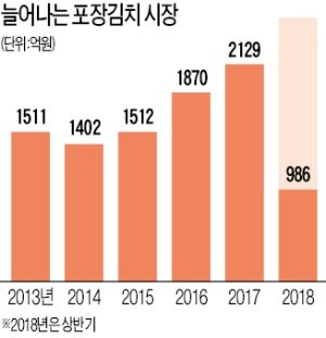 '50년 라이벌' 대상-CJ제일제당, 한여름 김치전쟁