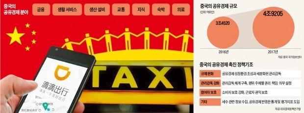 '규제 프리' 中 공유경제 빅뱅… 보조배터리·우산까지 공유