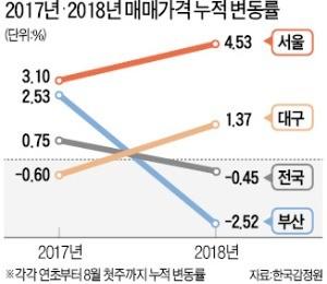 추가대책 '경고'에도 서울 집값 더 뛰었다