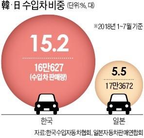 한국은 '수입車 왕국'