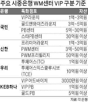 전담 세무사·자녀 웨딩카 지원까지… WM센터 'VVIP 쟁탈戰'