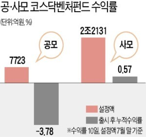 '애물단지'로 전락한 코스닥 벤처펀드