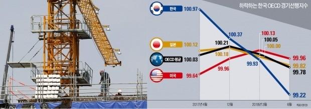 """더 커진 OECD의 경제위기 경고음… """"한국, 외환위기 직후와 비슷"""""""