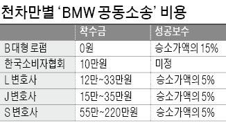 """""""BMW 공동소송단 모집"""" 경쟁 불 붙은 로펌"""