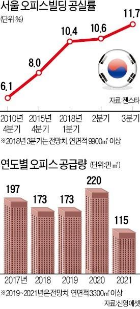 종로·강남·여의도 '불황형 공실' 확산… 새 빌딩도 늘어 '설상가상'