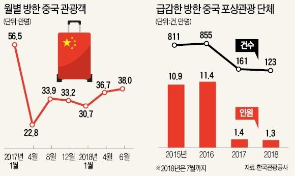 돌아오지 않는 중국인 단체관광객… 면세점엔 '따이궁'만 북적