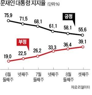호남·진보 지지층도 이탈… 문 대통령 지지율 55%로 하락