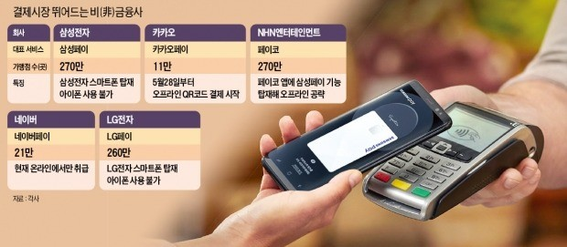 IT기업 '페이' 오프라인 진격… 금융사가 잡고있는 결제시장 잠식