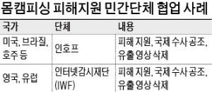 [경찰팀 리포트] '국경 없는' 몸캠피싱 범죄… 美·英 정부, 민간단체와 함께 소탕