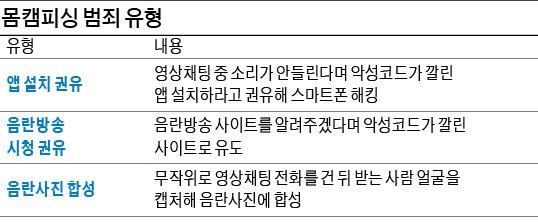 """""""알몸 사진 보내줘"""", 호기심에 찰칵… 미성년자 노리는 '몸캠피싱'"""