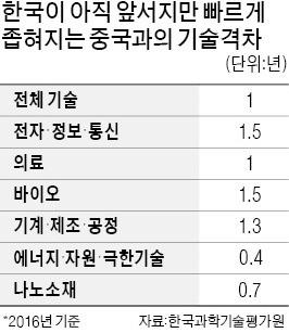 """""""韓·中 기술격차 1.4→1년"""""""