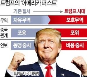 G2 무역전쟁 승기… '트럼프 독주' 거침없다